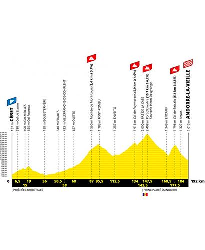 El Tour de Francia 2021